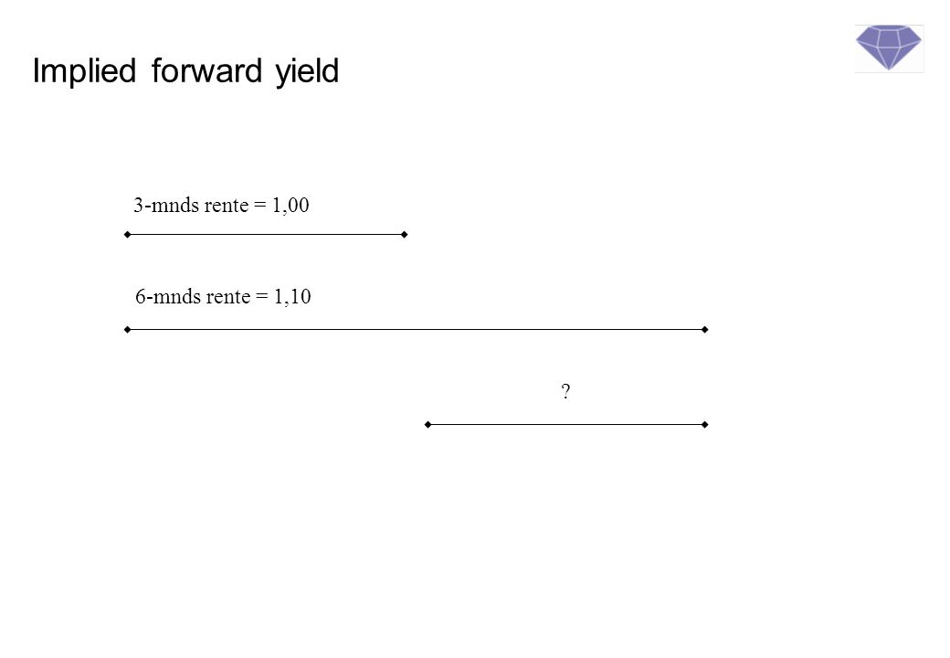 Implied forward yield 3-mnds rente = 1,00 6-mnds rente = 1,10