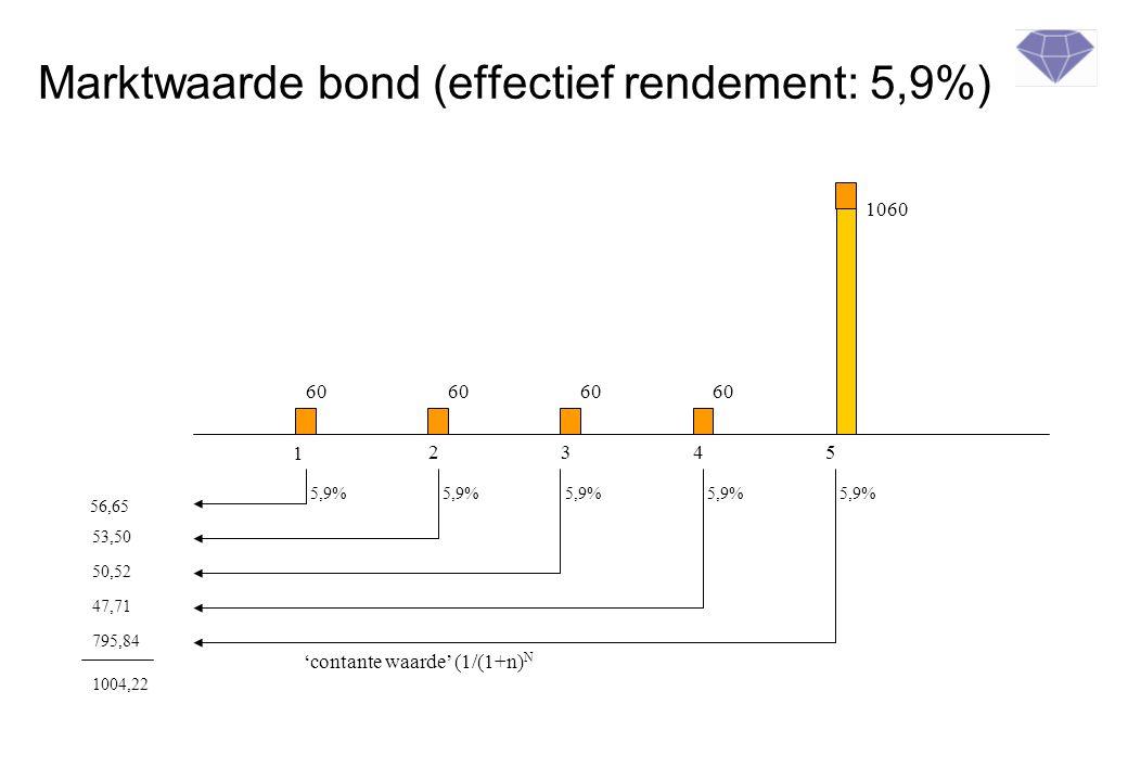 Marktwaarde bond (effectief rendement: 5,9%)