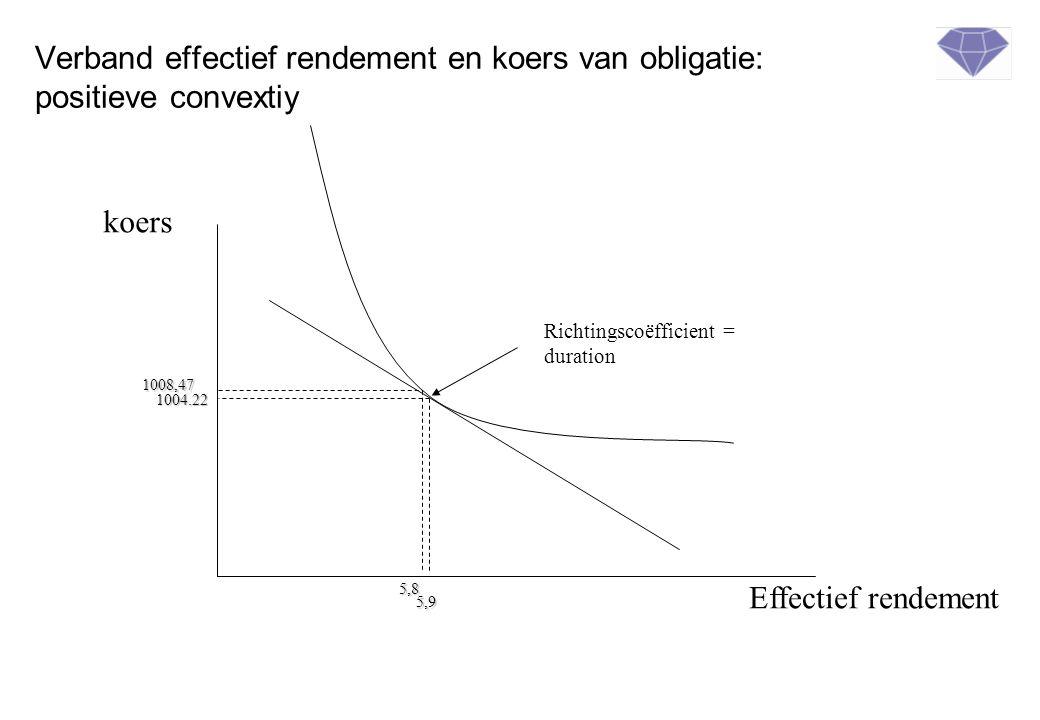 Verband effectief rendement en koers van obligatie: positieve convextiy