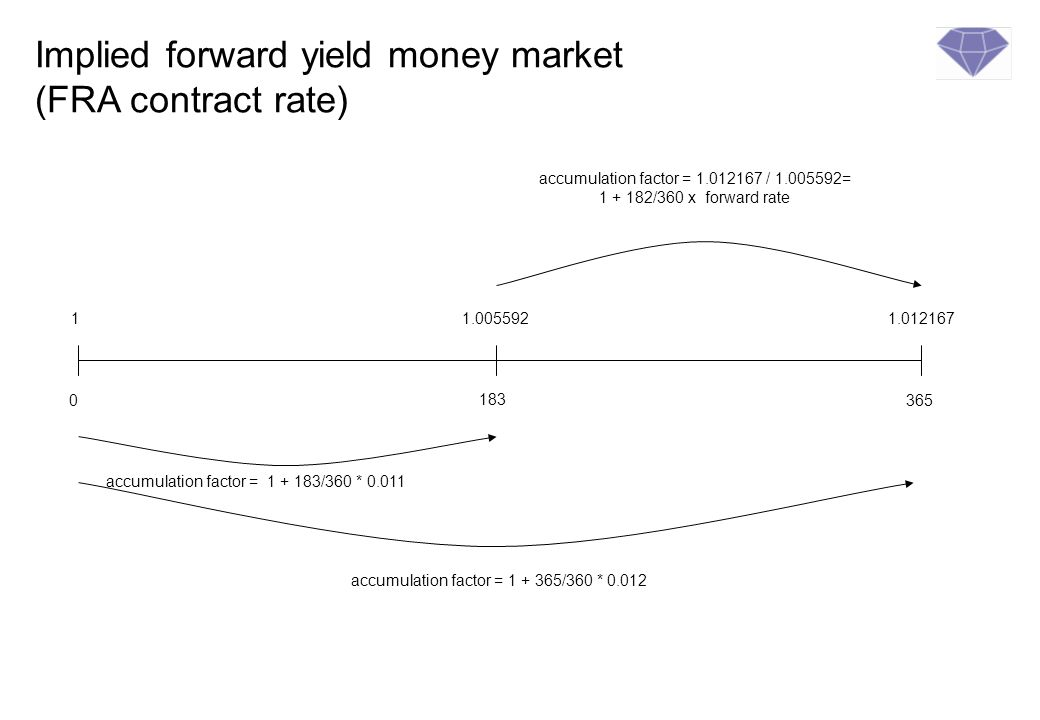 Implied forward yield money market (FRA contract rate)