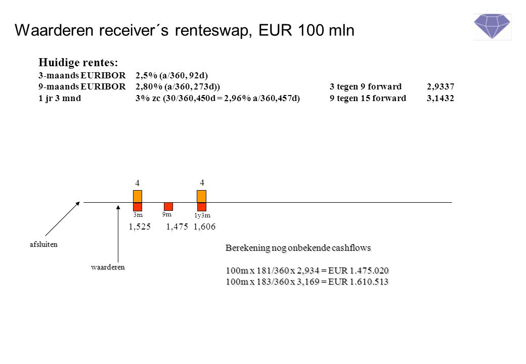 Waarderen receiver´s renteswap, EUR 100 mln