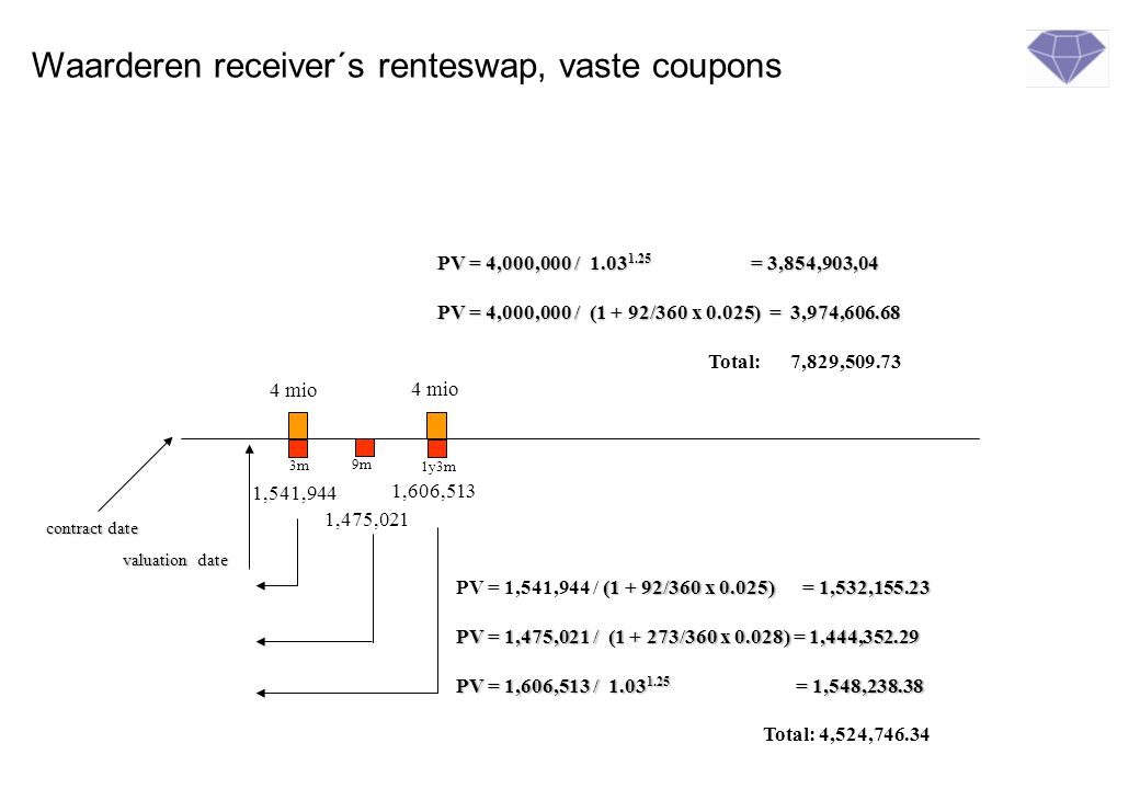Waarderen receiver´s renteswap, vaste coupons