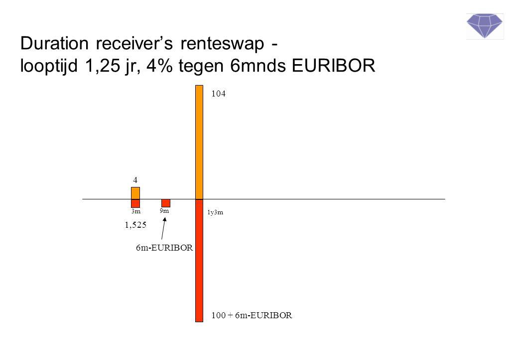 Duration receiver's renteswap - looptijd 1,25 jr, 4% tegen 6mnds EURIBOR