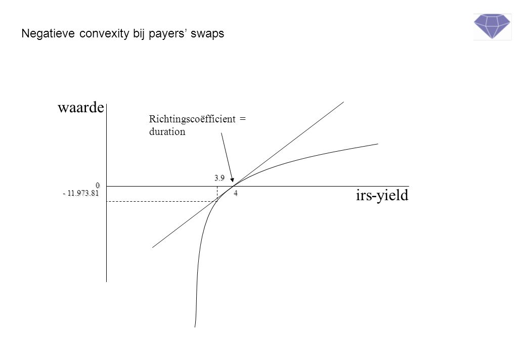 waarde irs-yield Negatieve convexity bij payers' swaps