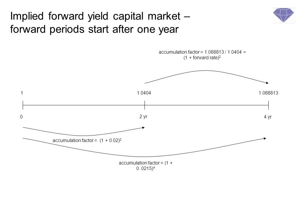 Implied forward yield capital market – forward periods start after one year