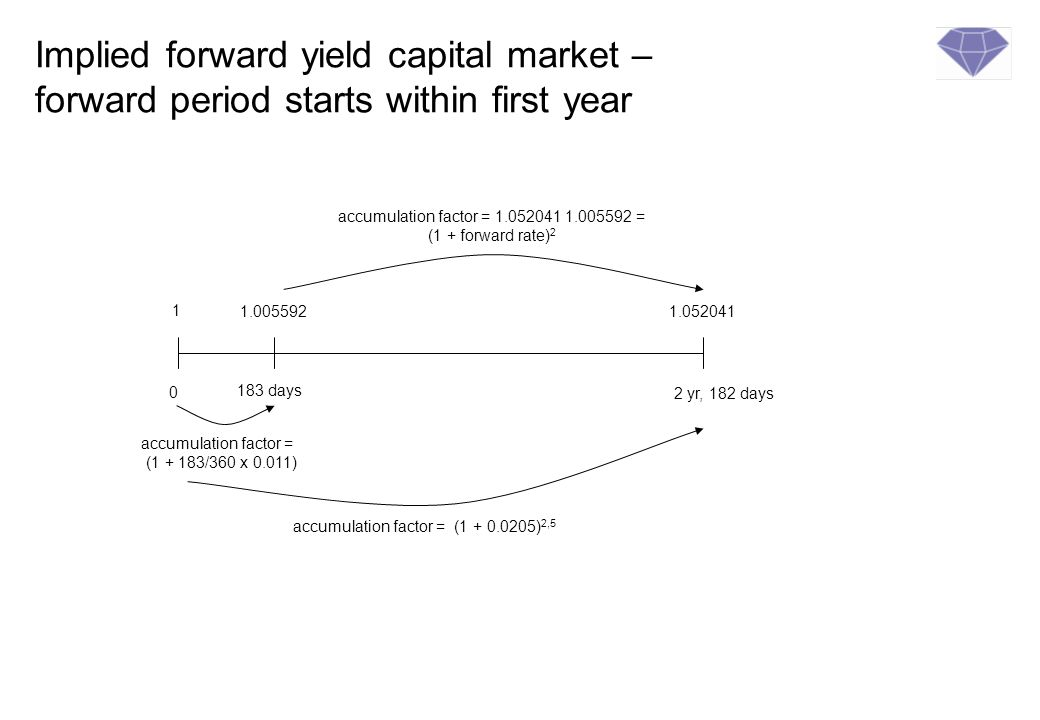 Implied forward yield capital market – forward period starts within first year