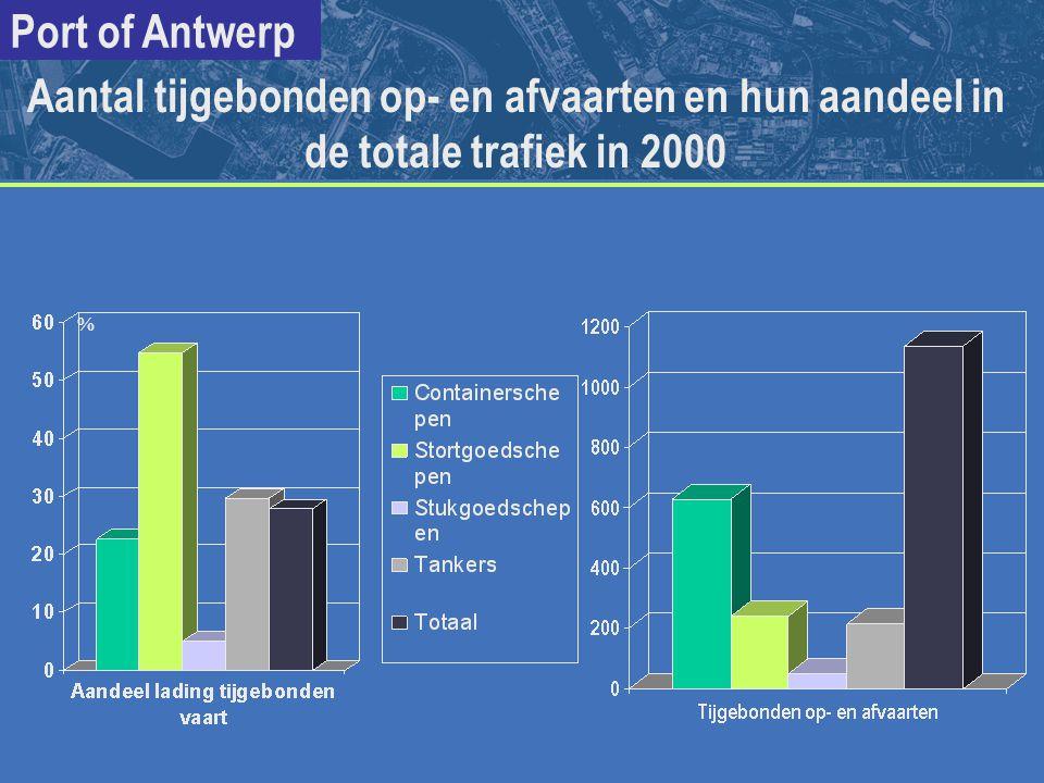 Aantal tijgebonden op- en afvaarten en hun aandeel in de totale trafiek in 2000