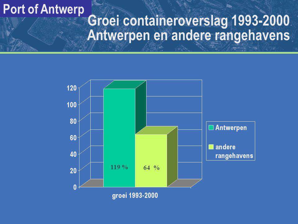 Groei containeroverslag 1993-2000 Antwerpen en andere rangehavens
