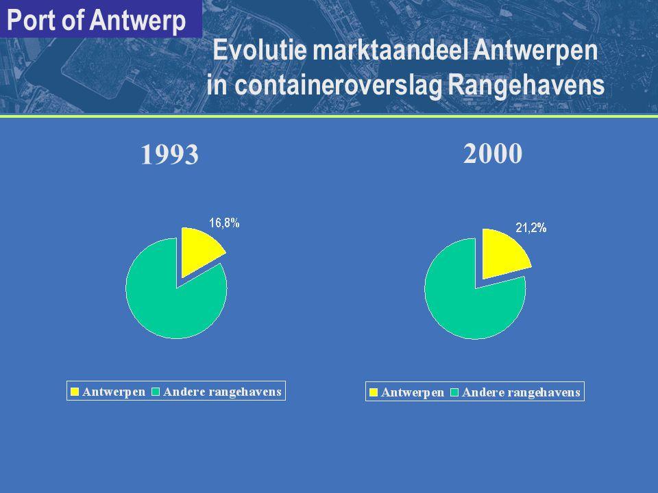 Evolutie marktaandeel Antwerpen in containeroverslag Rangehavens