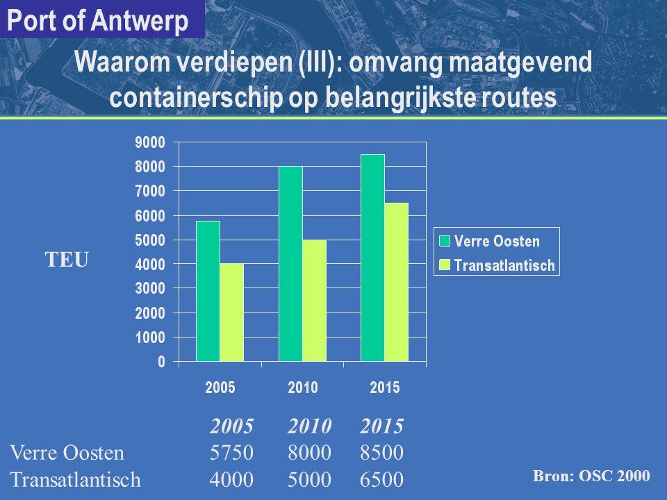 Waarom verdiepen (III): omvang maatgevend containerschip op belangrijkste routes