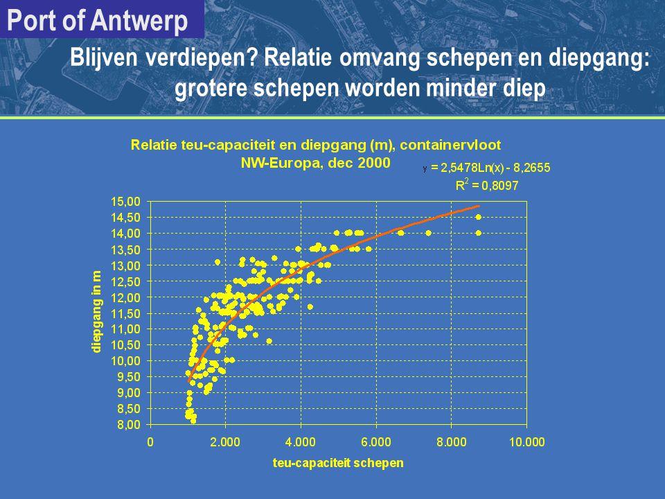 Blijven verdiepen Relatie omvang schepen en diepgang: grotere schepen worden minder diep
