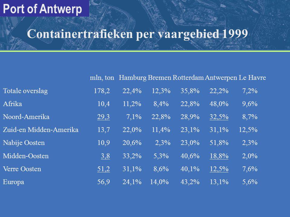 Containertrafieken per vaargebied 1999