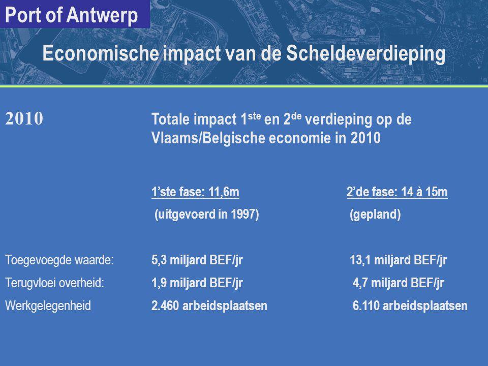 Economische impact van de Scheldeverdieping