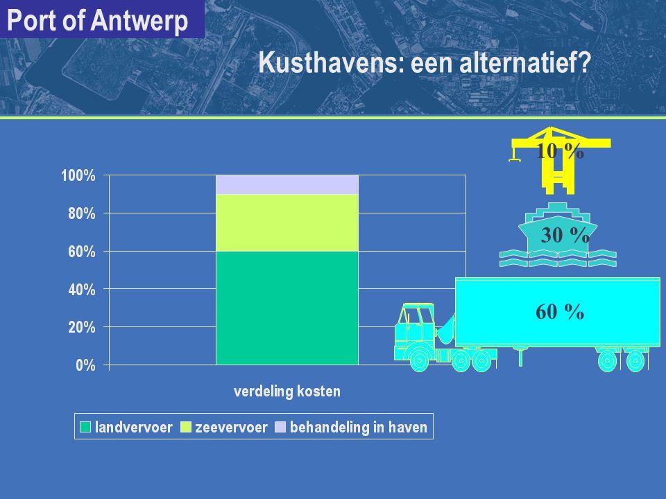 Kusthavens: een alternatief