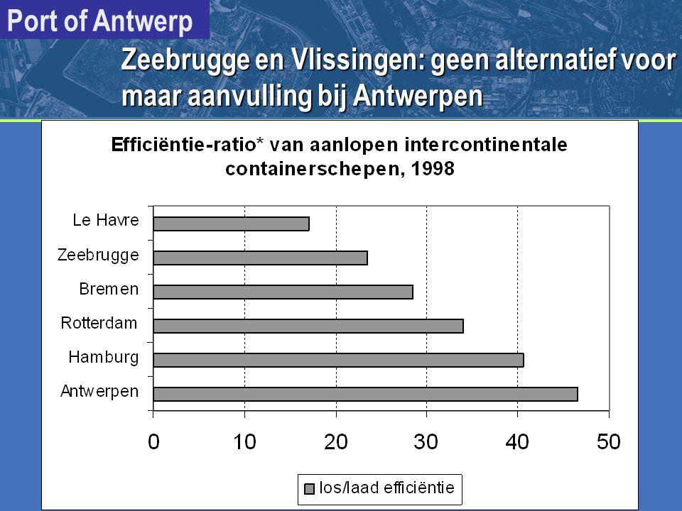 Zeebrugge en Vlissingen: geen alternatief voor maar aanvulling bij Antwerpen