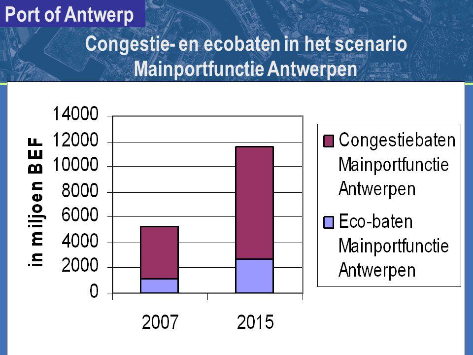 Congestie- en ecobaten in het scenario Mainportfunctie Antwerpen