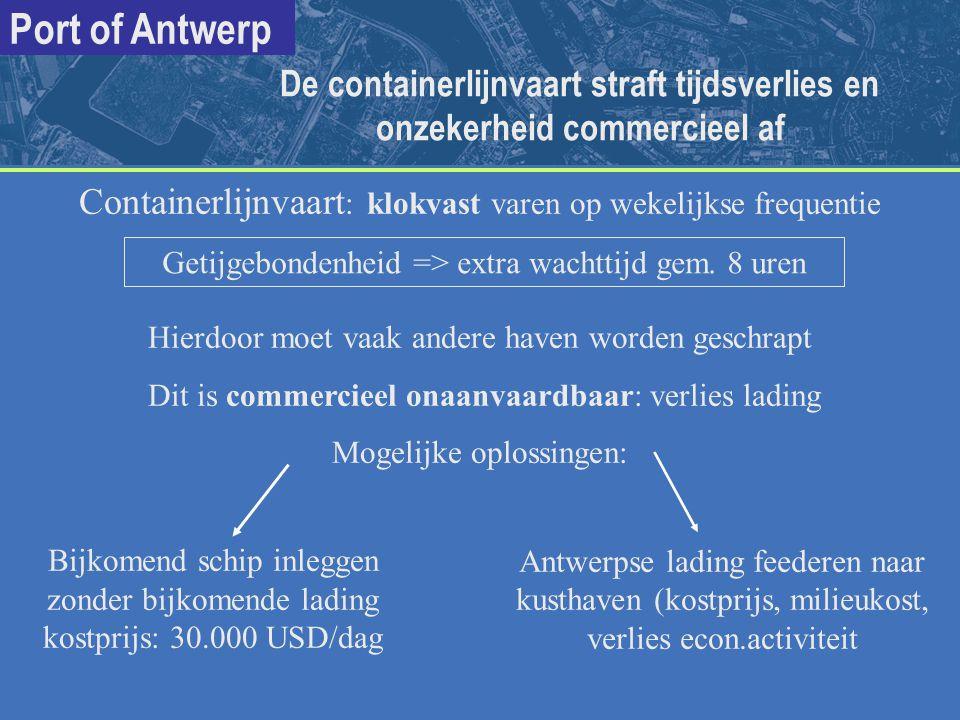 Containerlijnvaart: klokvast varen op wekelijkse frequentie