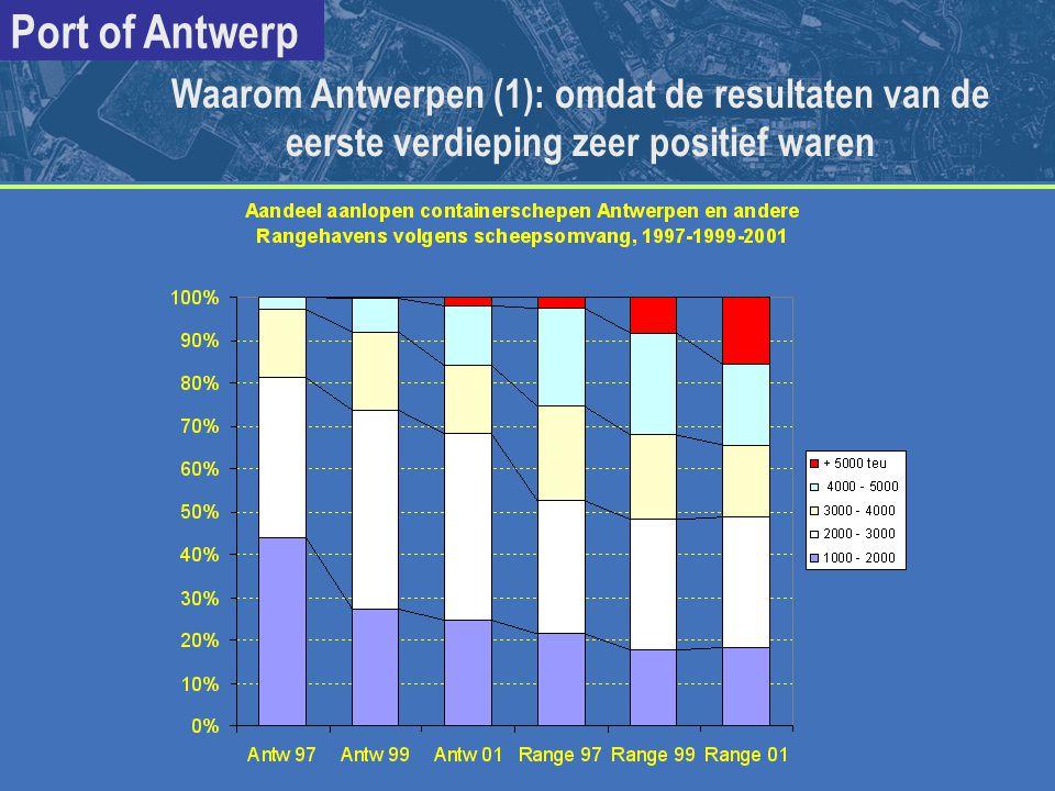 Waarom Antwerpen (1): omdat de resultaten van de eerste verdieping zeer positief waren