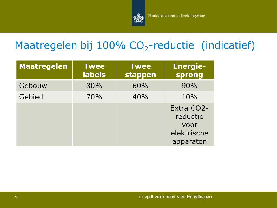 Maatregelen bij 100% CO2-reductie (indicatief)