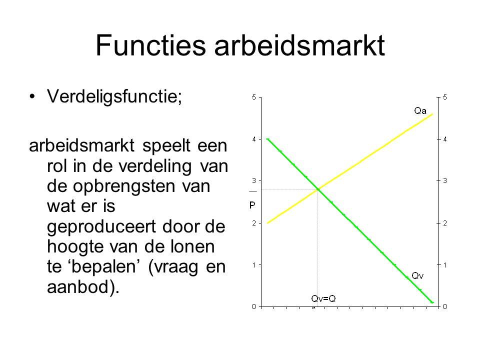 Functies arbeidsmarkt