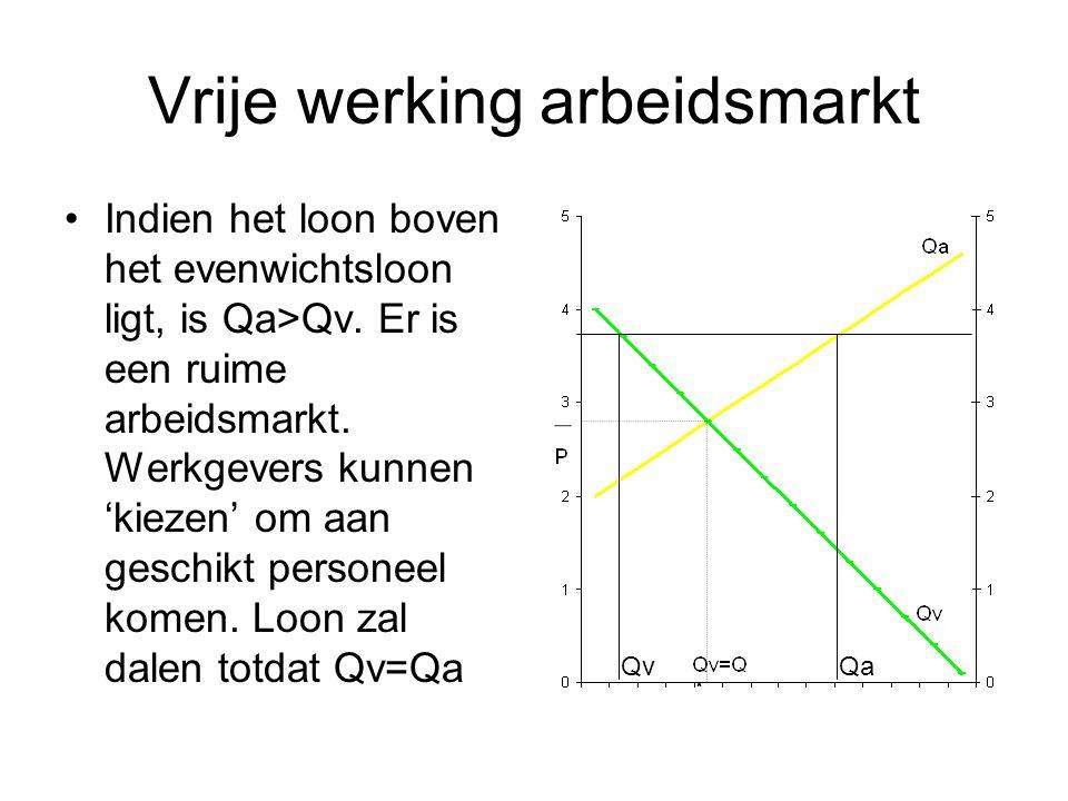 Vrije werking arbeidsmarkt