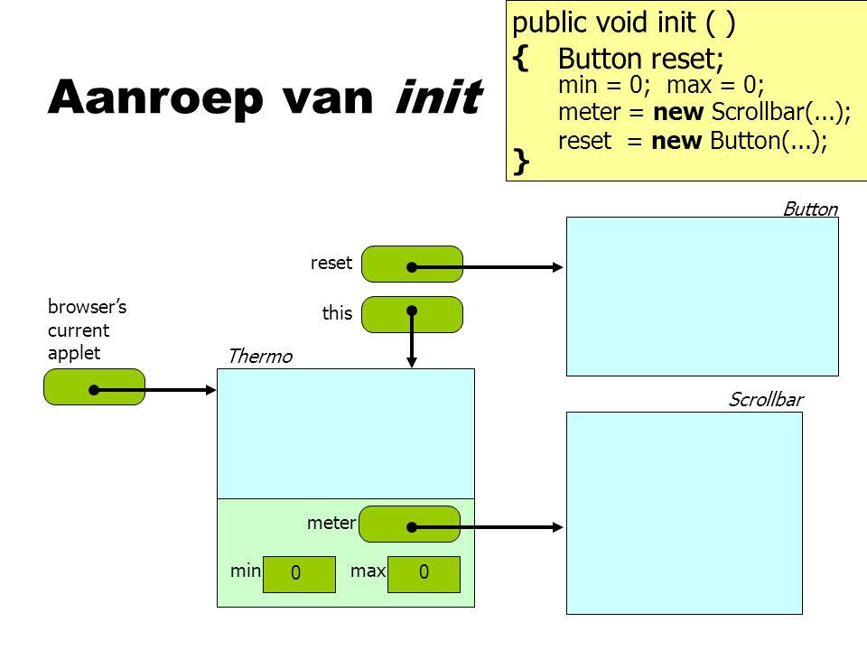 Aanroep van init public void init ( ) { Button reset; } min = 0;