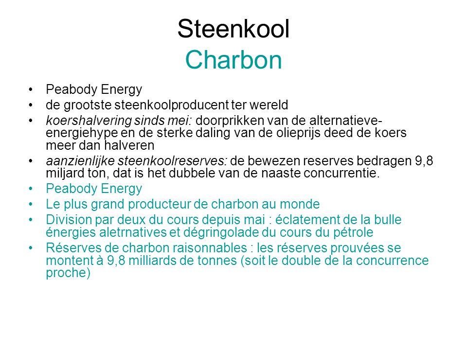 Steenkool Charbon Peabody Energy