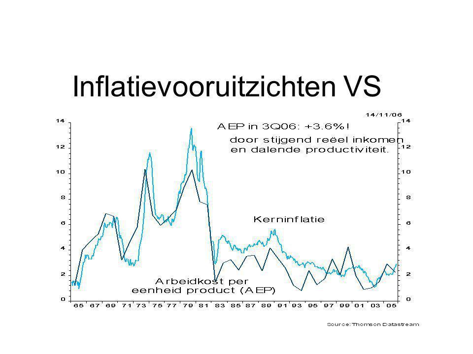 Inflatievooruitzichten VS