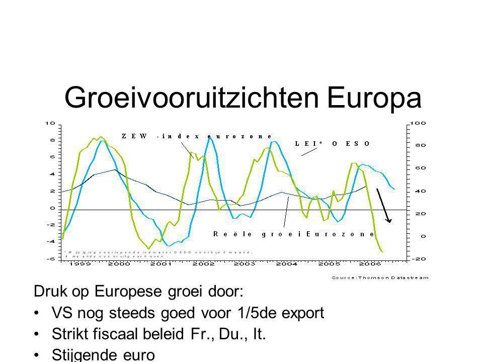 Groeivooruitzichten Europa