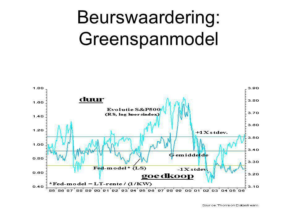 Beurswaardering: Greenspanmodel