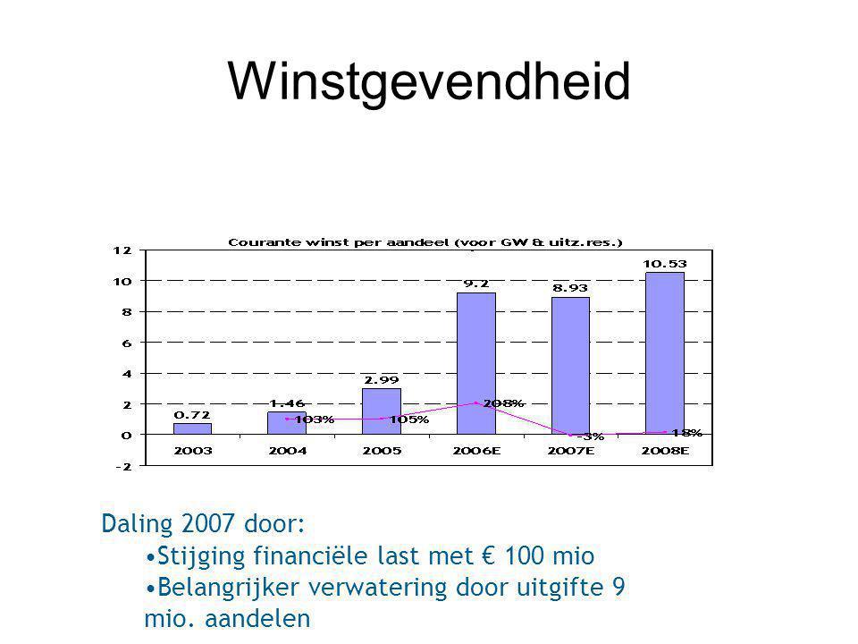 Winstgevendheid Daling 2007 door: