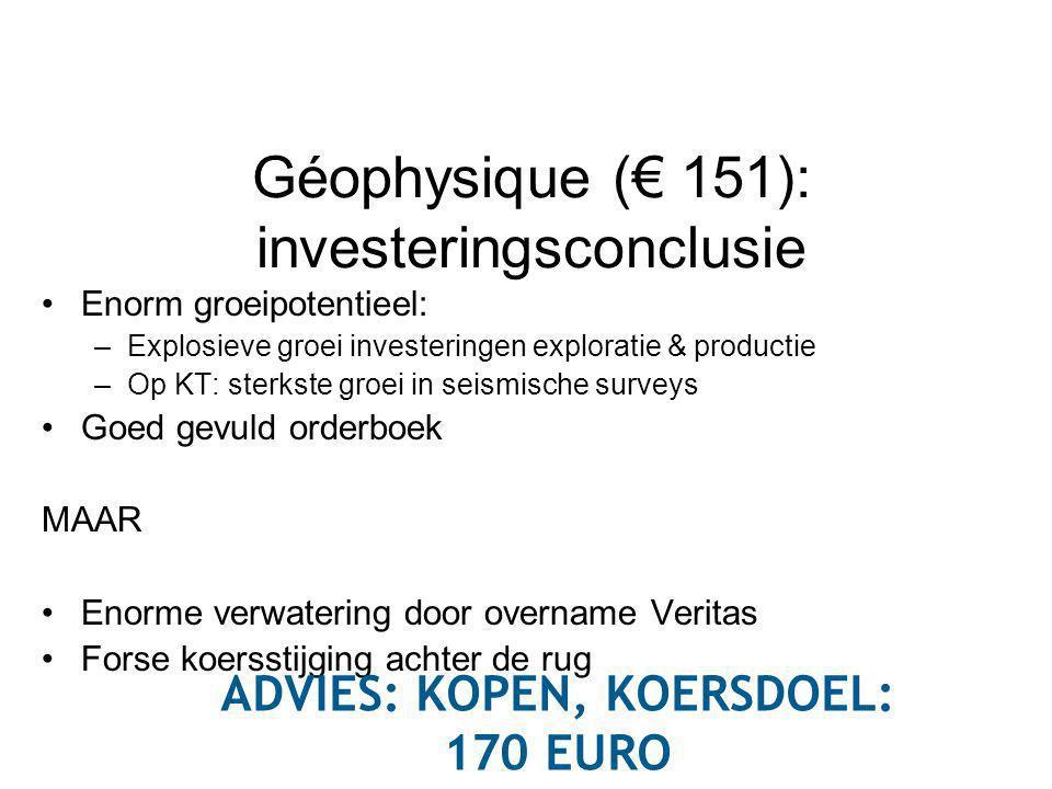 Géophysique (€ 151): investeringsconclusie