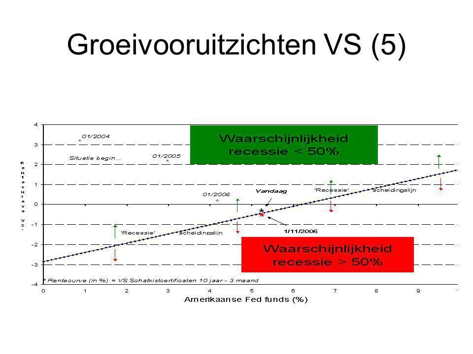 Groeivooruitzichten VS (5)