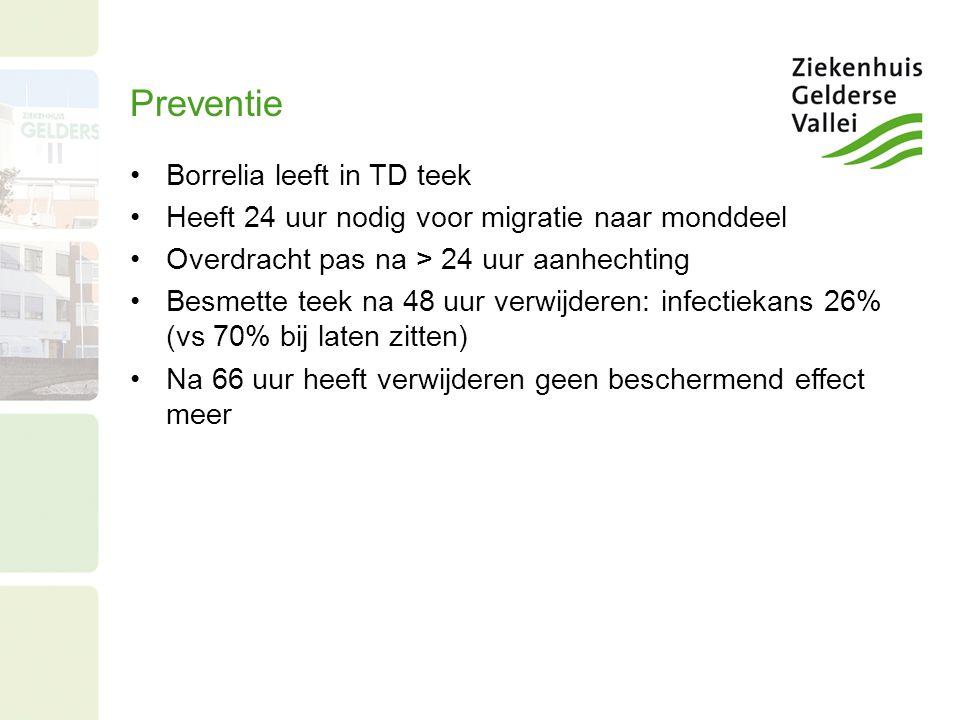 Preventie Borrelia leeft in TD teek