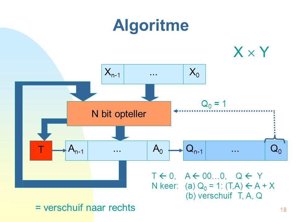 Algoritme X  Y Xn-1 X0 ... N bit opteller T An-1 A0 ... Qn-1 Q0 ...