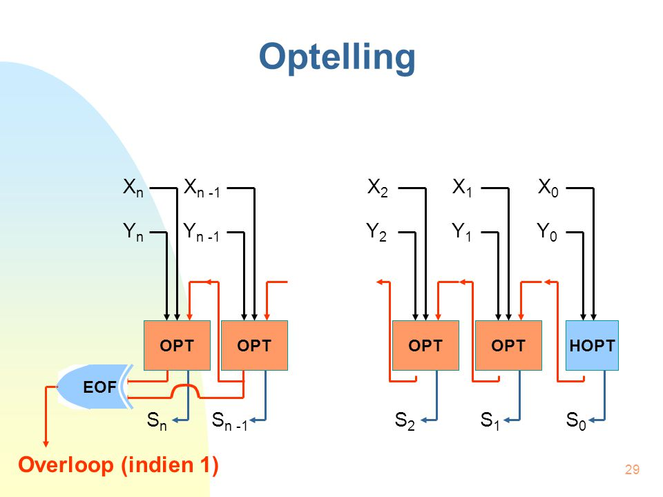 Optelling Overloop (indien 1) Xn Xn -1 X2 X1 X0 Yn Yn -1 Y2 Y1 Y0