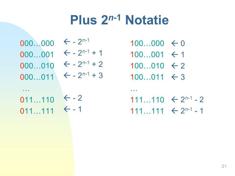 Plus 2n-1 Notatie  - 2n-1  - 2n-1 + 1  - 2n-1 + 2  - 2n-1 + 3  - 2  - 1. 000…000. 000…001.