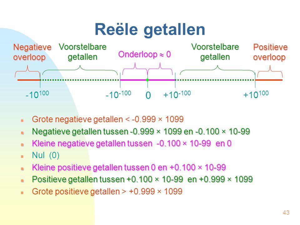 Reële getallen -10100 -10-100 +10100 +10-100 Negatieve overloop