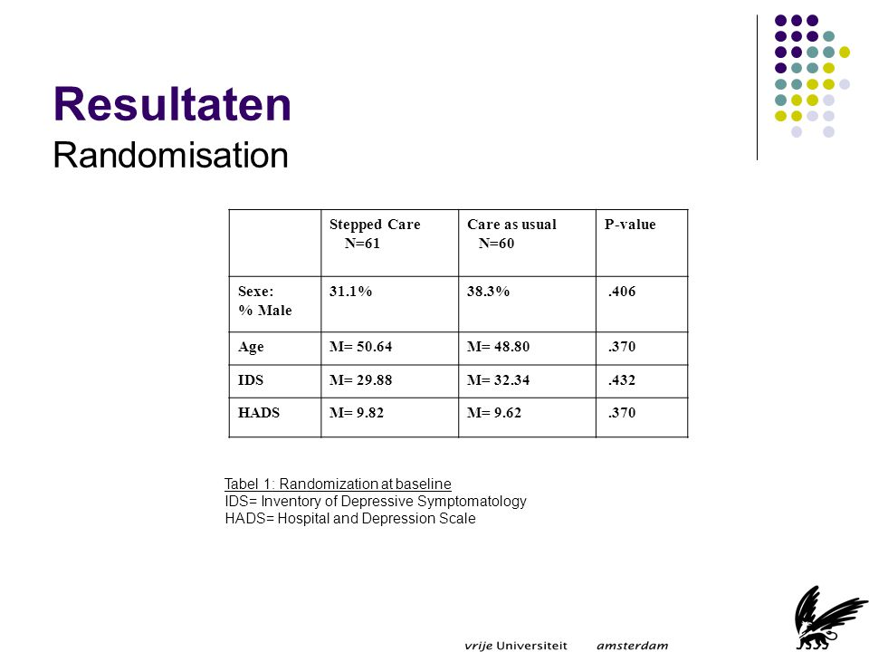 Resultaten Randomisation Stepped Care N=61 Care as usual N=60 P-value