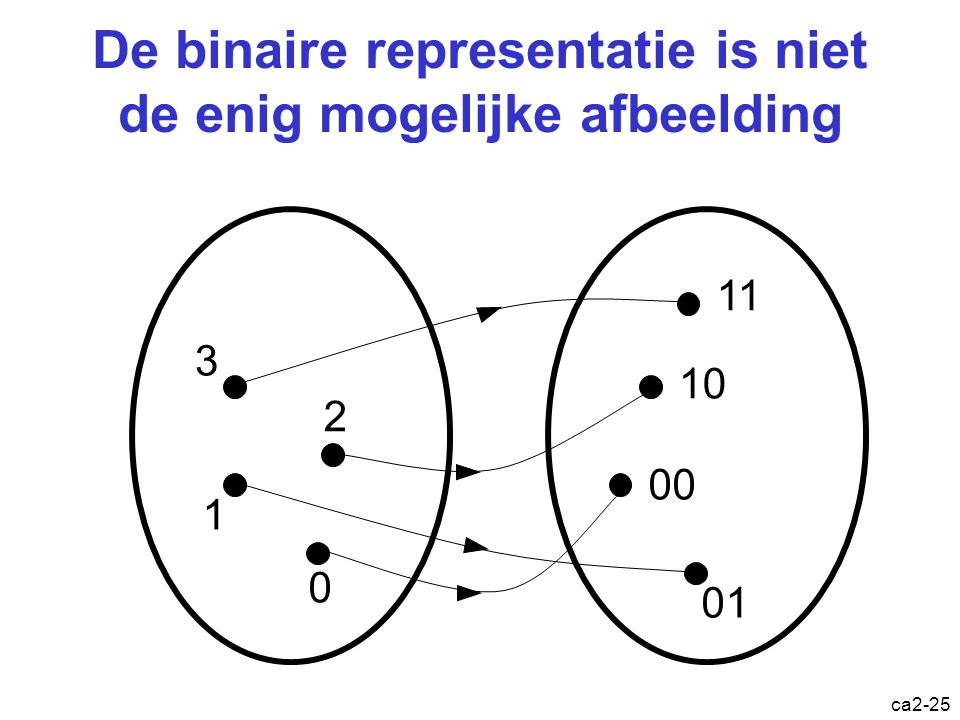 De binaire representatie is niet de enig mogelijke afbeelding