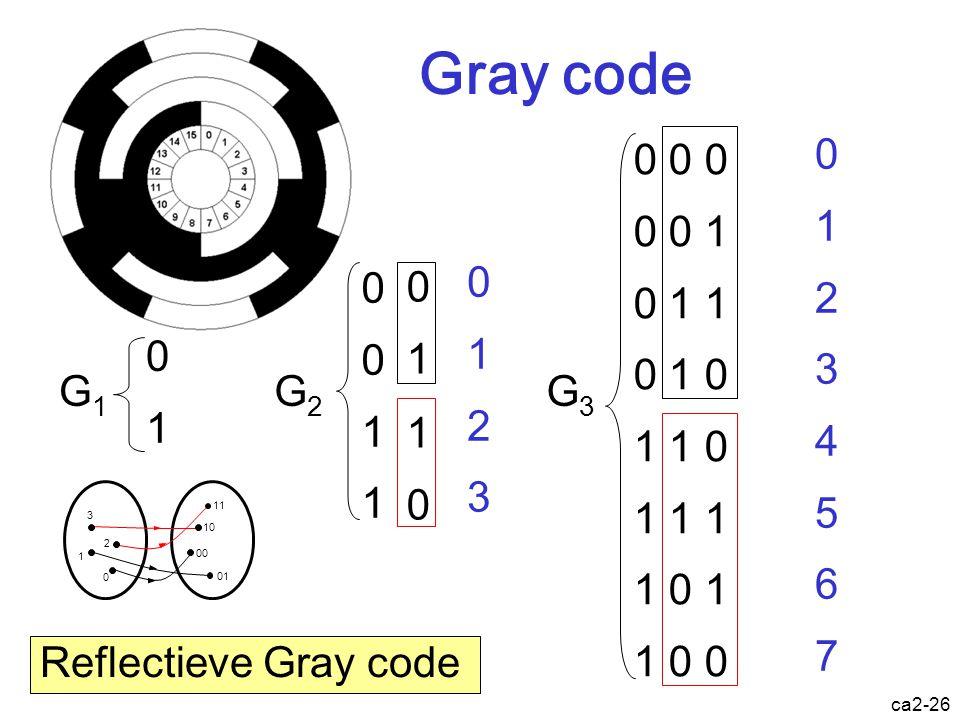 Gray code G3. 0 0 0. 0 0 1. 0 1 1. 0 1 0. 1 1 0. 1 1 1. 1 0 1. 1 0 0. 1. 2. 3. 4. 5. 6.