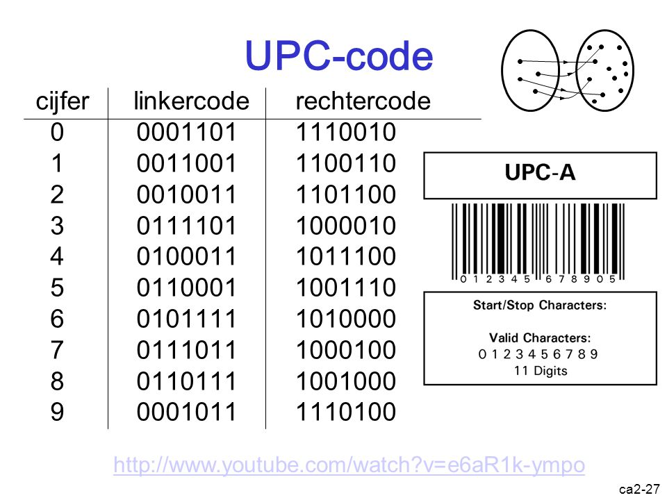 UPC-code cijfer linkercode rechtercode 0 0001101 1110010