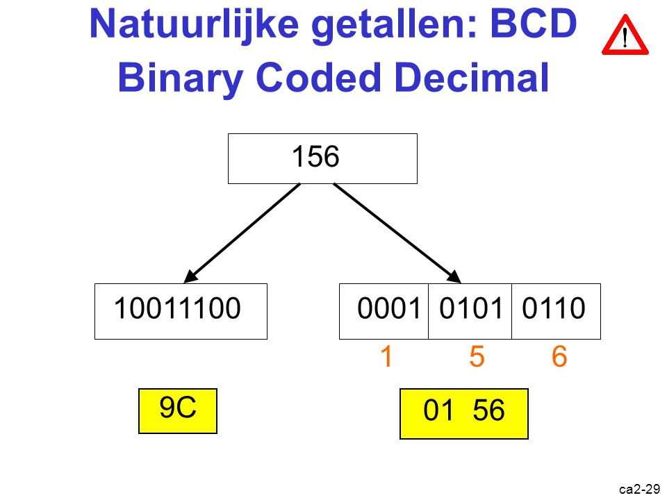 Natuurlijke getallen: BCD Binary Coded Decimal