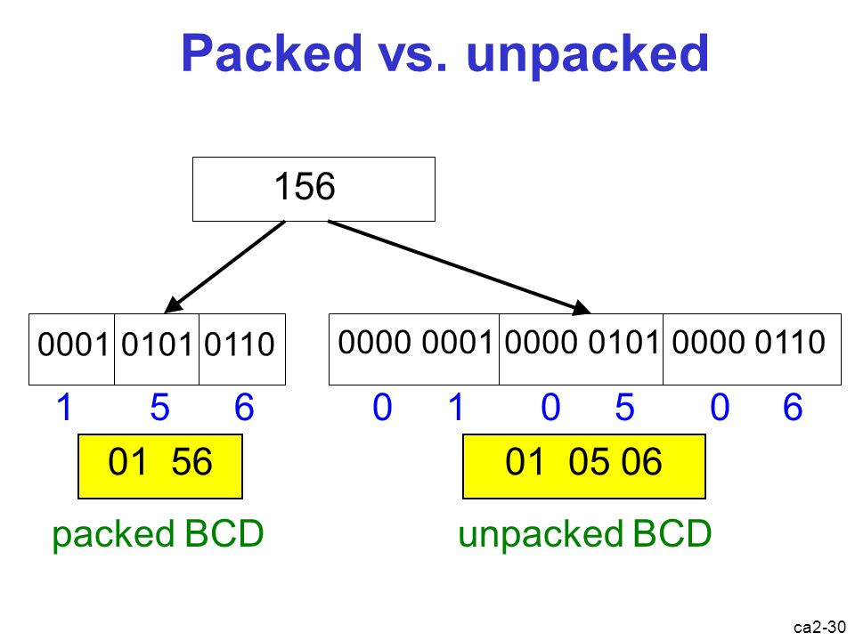 Packed vs. unpacked 156 1 5 6 0 1 0 5 0 6 01 56 01 05 06 packed BCD