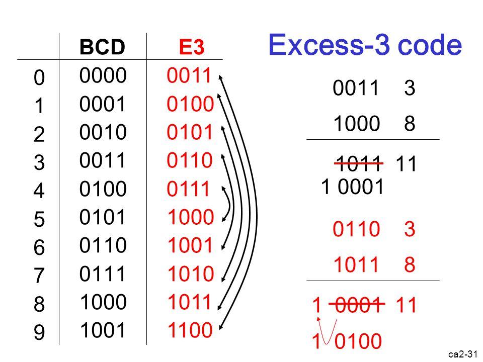 Excess-3 code BCD. 0000. 0001. 0010. 0011. 0100. 0101. 0110. 0111. 1000. 1001. E3. 0011.