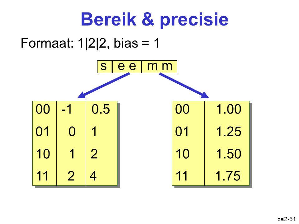 Bereik & precisie Formaat: 1|2|2, bias = 1 s | e e | m m 00 -1 0.5
