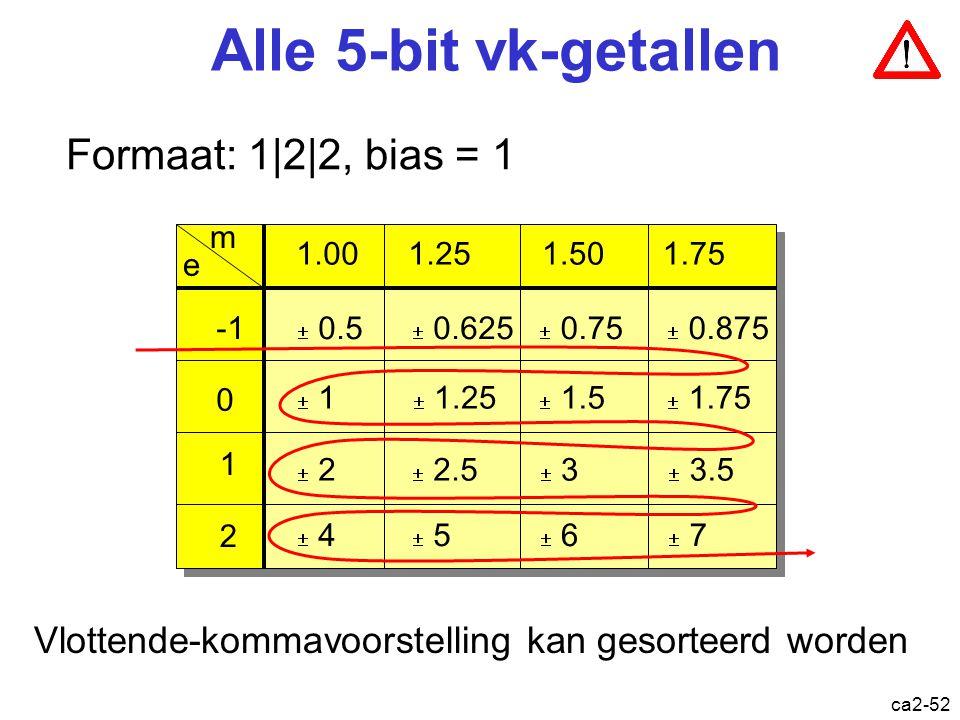 Alle 5-bit vk-getallen Formaat: 1|2|2, bias = 1