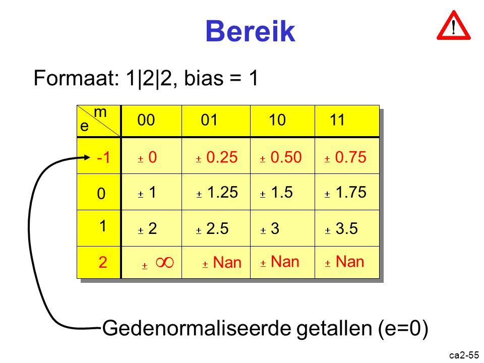 Bereik Formaat: 1|2|2, bias = 1 Gedenormaliseerde getallen (e=0) m 00