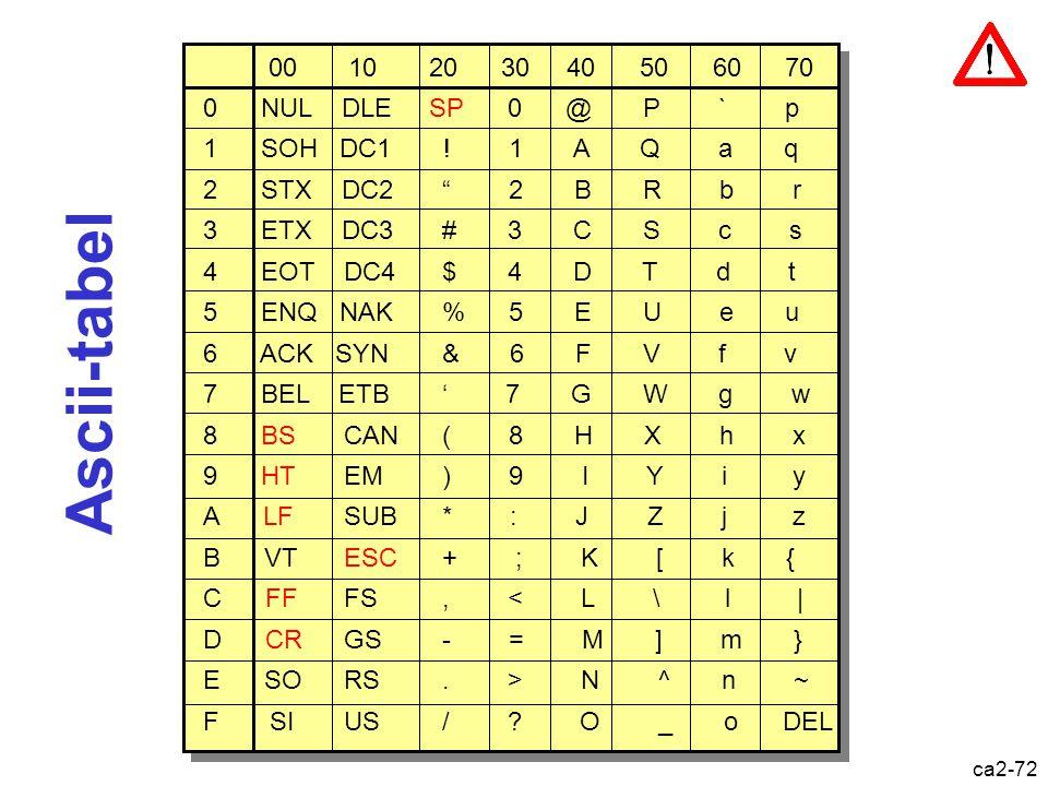 Ascii-tabel 00 10 20 30 40 50 60 70 0 NUL DLE SP 0 @ P ` p