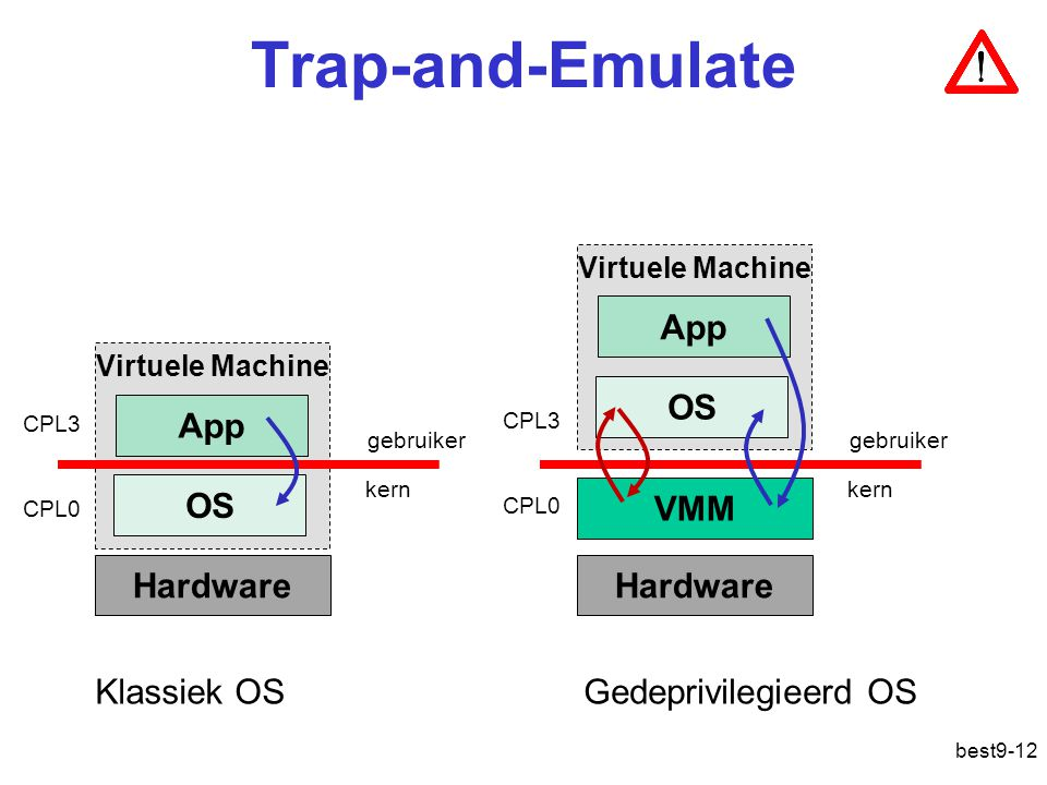 Trap-and-Emulate VMM Hardware OS App Gedeprivilegieerd OS App OS
